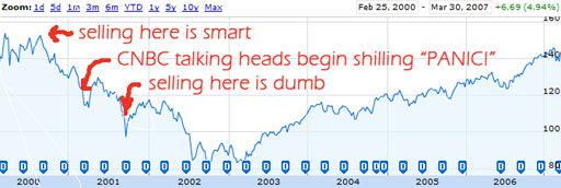 Google Finance chart of the S&P 500