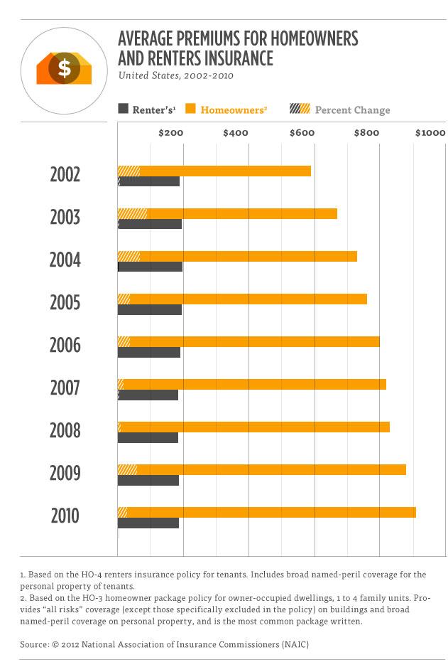 Average Home Insurance Premiums Graph