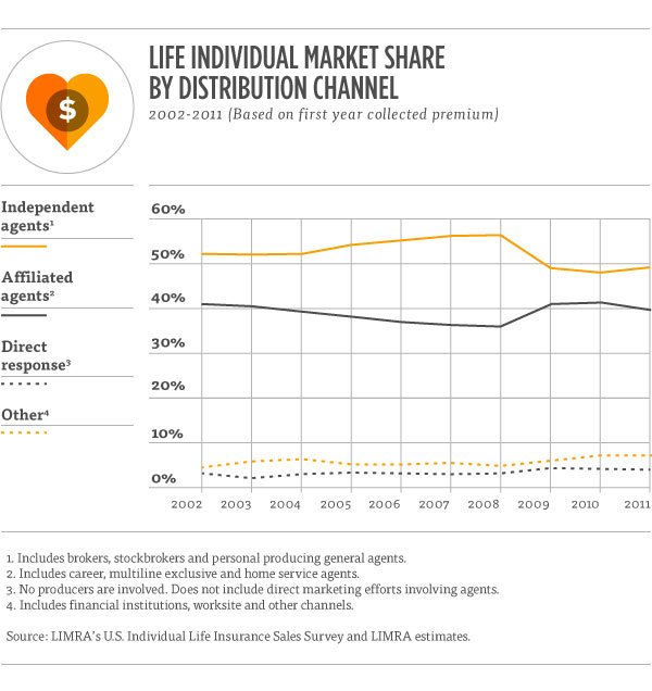 Life Individual Market Share