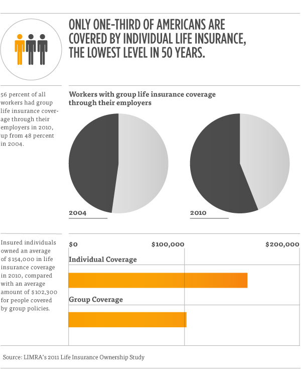 American Life Insurance Coverage