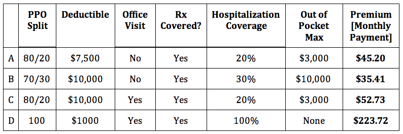 Health Insurance Individual Plans