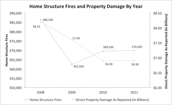 Home Fires and Damage Graph