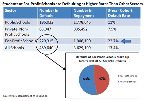 affordable schools default rate