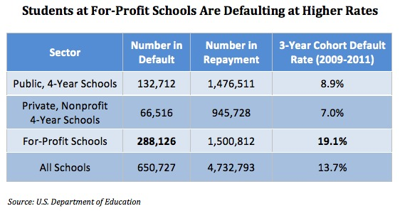 default rates at universities and for-profit colleges