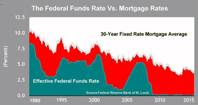 fed funds rate vs. mortgage rates