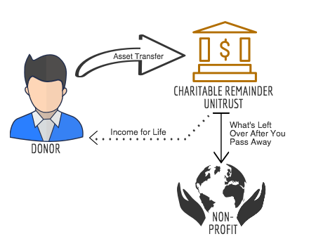 Charitable remainder trust investment options