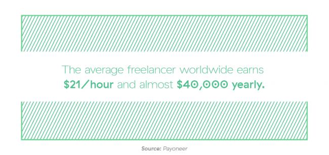 freelancer salary