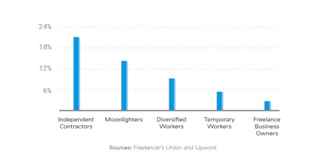 freelance types