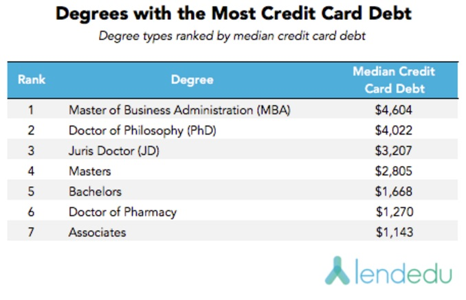 degrees-with-most-credit-card-debt