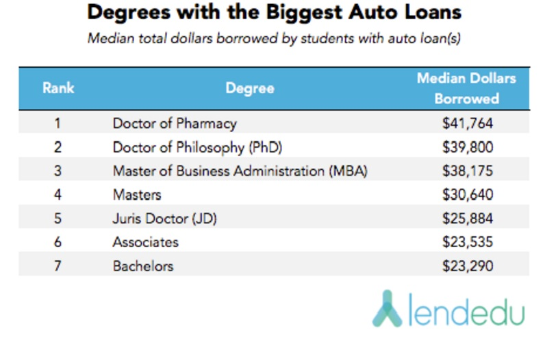 degrees-with-biggest-auto-loans