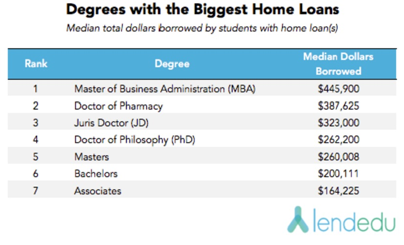 degrees-with-biggest-home-loans