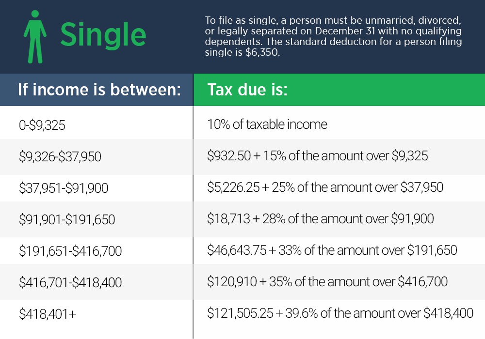 California Tax Calculator >> Income Tax Guide For 2018 The Simple Dollar