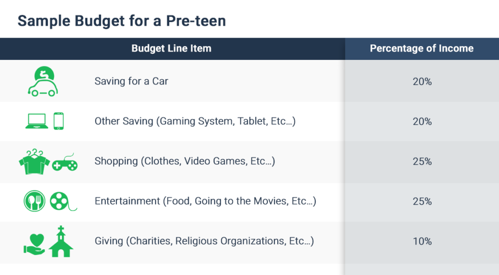 sample-budget-for-a-pre-teen
