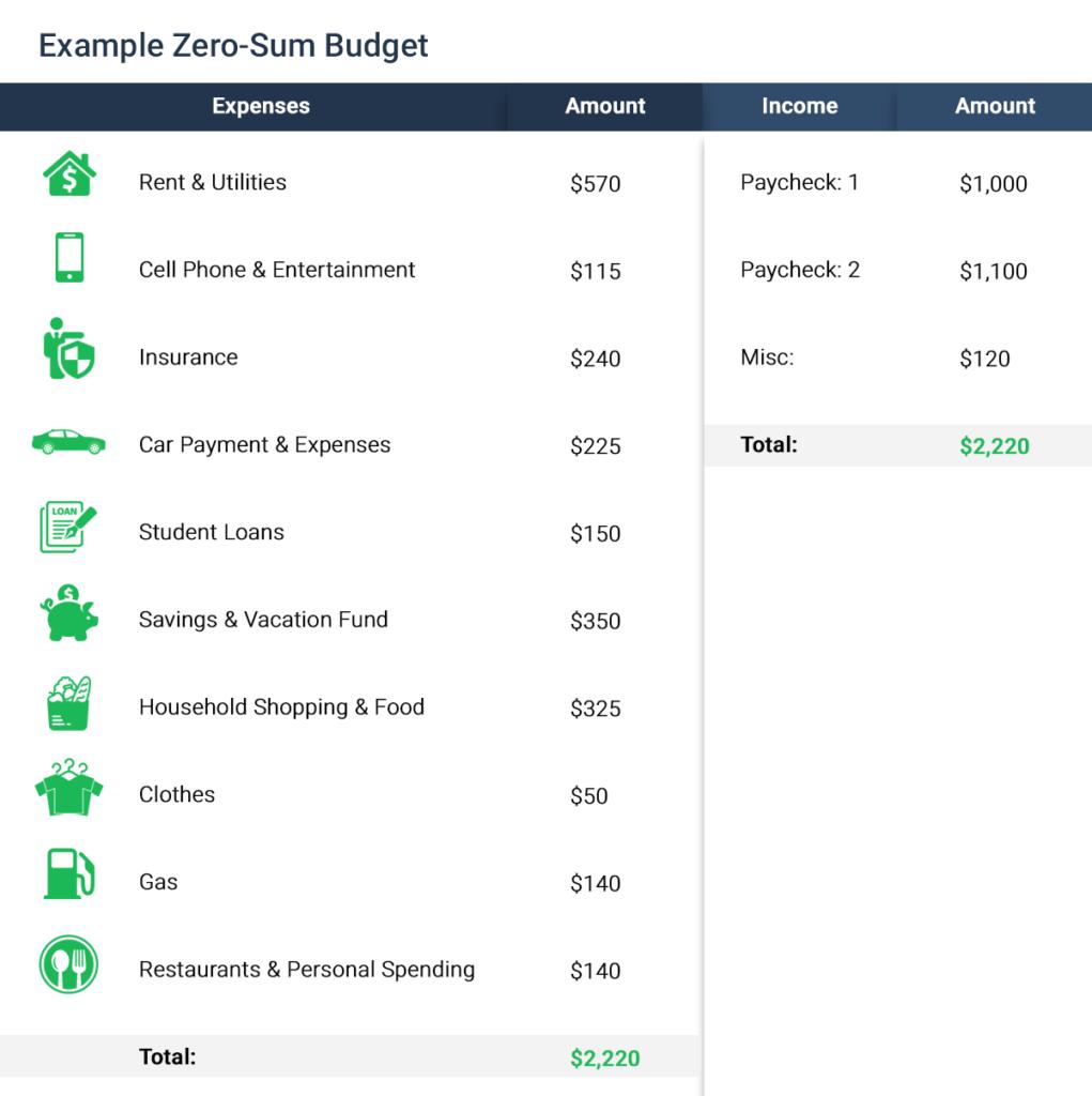 example-zero-sum-budget