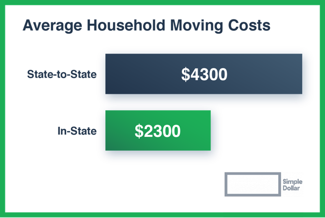 Note that these prices are seasonal and show just one example of how these services might compare. Quotes will vary by provider, moving distance, location, dates, and other factors.