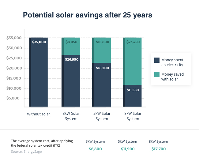 A chart shows the potential savings of using a solar system after 25 years. Without solar, a customer might spend $35,000 on electricity after 25 years. With an 8 kilowatt solar system, that  cost could be reduced to $11,550.