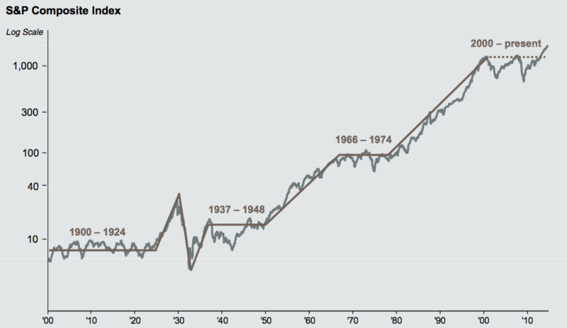 chart of stock market from 1900 to 2014