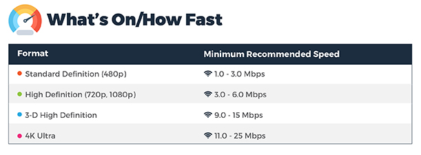 Required internet speeds for video streaming, 1.0 Mbps to 25 Mbps