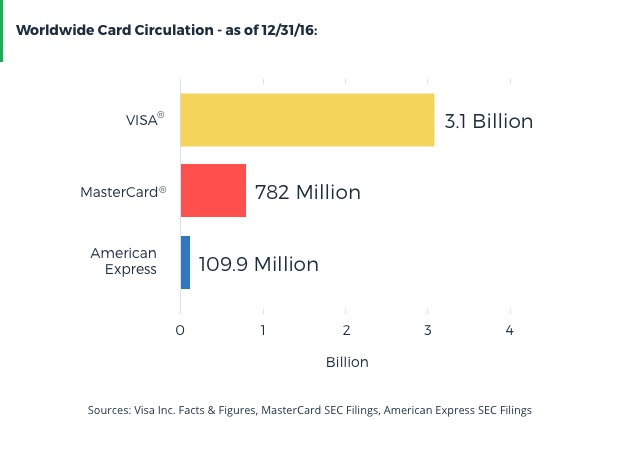 worldwide credit card circulation visa mastercard american express