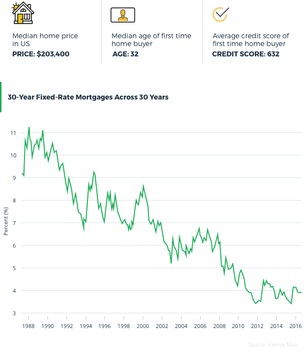 Mortgage Rates Over 30 Years