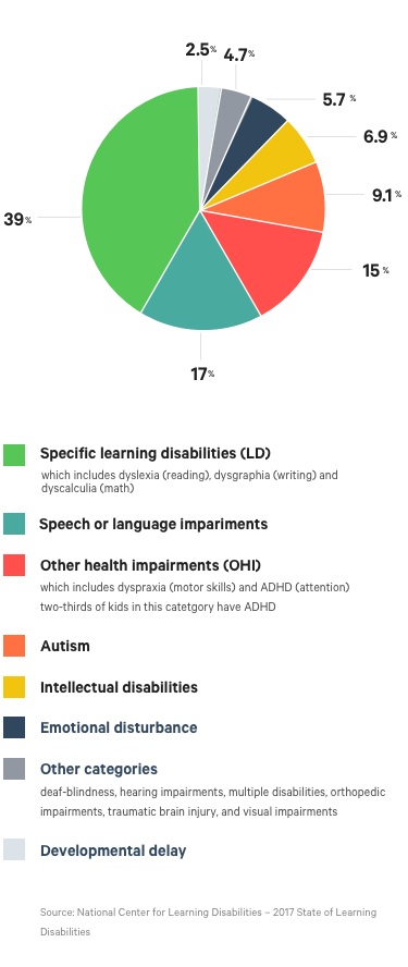 A Danger To Students With Disabilities >> Navigating Learning Disabilities And The Cost For Treatment