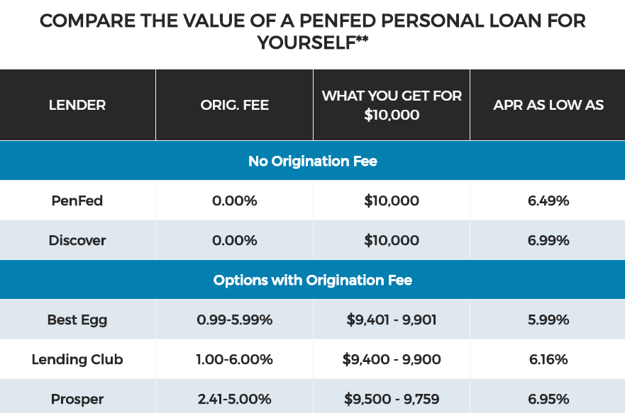 PenFed Credit Union Personal Loans Review - The Simple Dollar