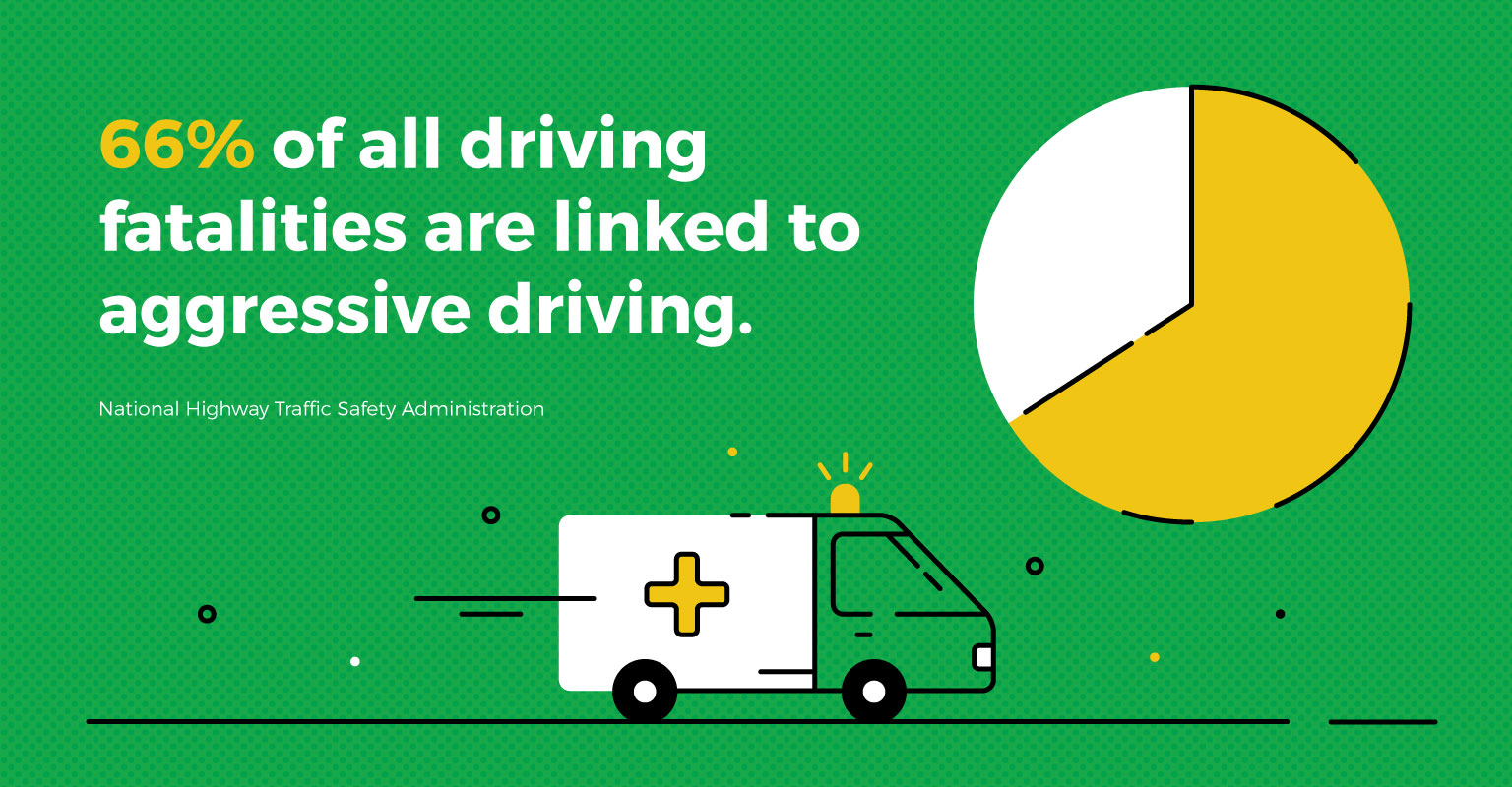 statistic that 66% of fall driving fatalities are linked to aggressive driving