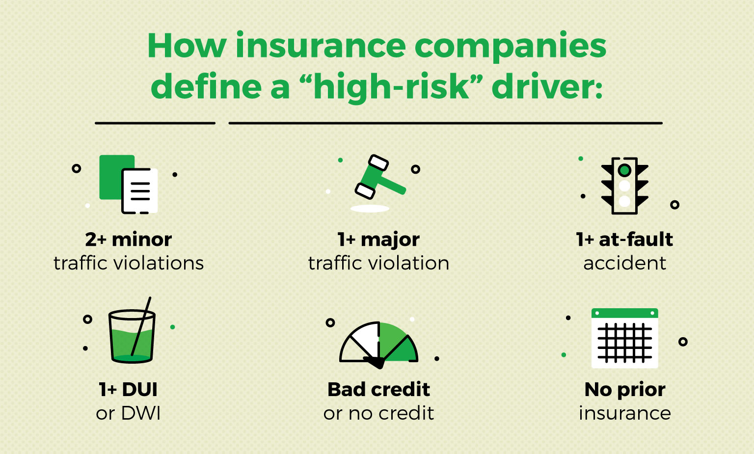 how insurance companies define high-risk drivers