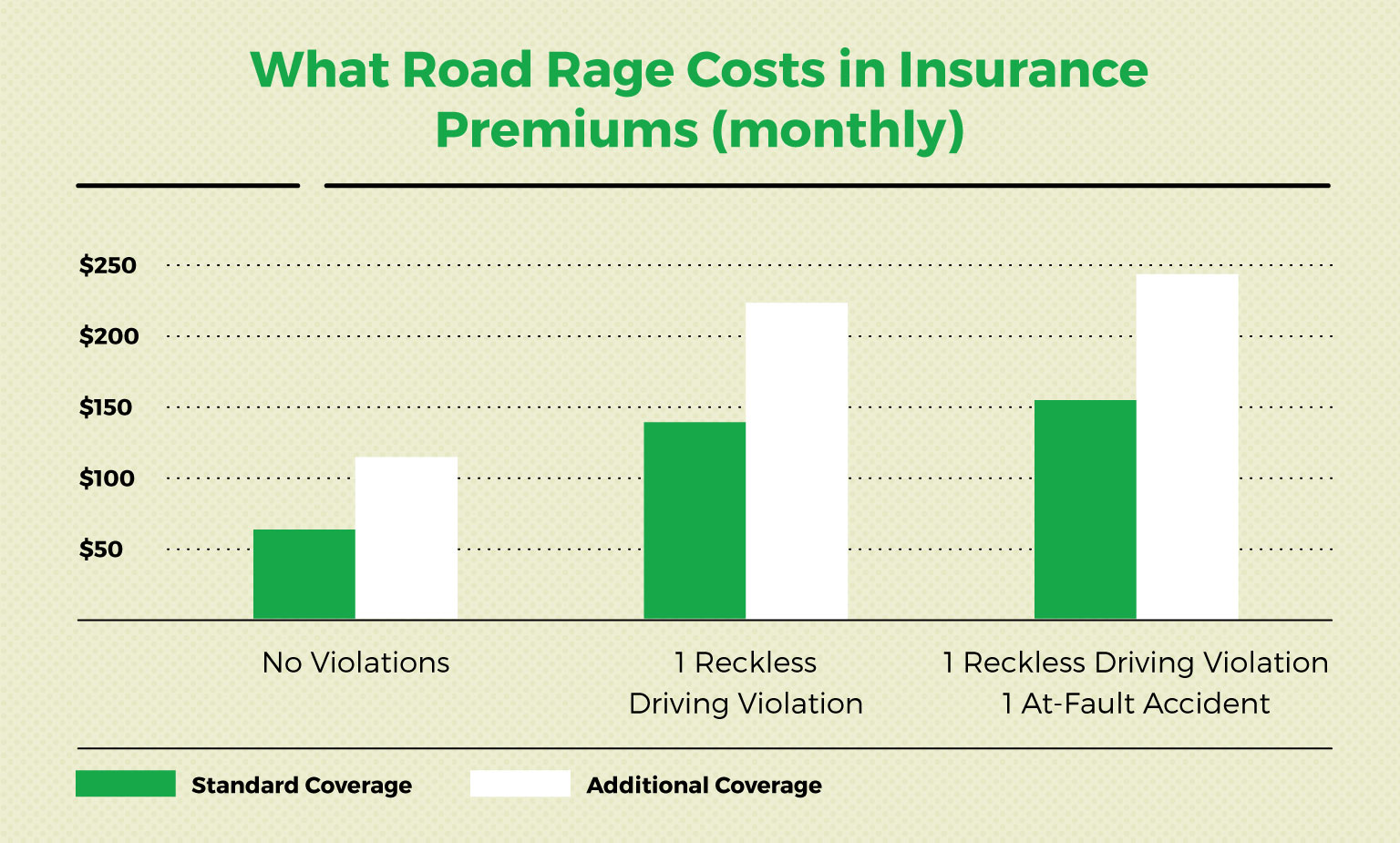 what road rage costs in insurance premiums monthly