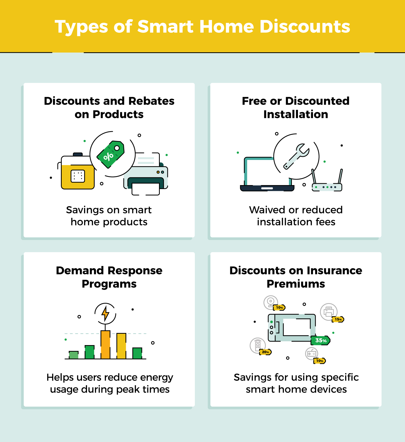 types of smart home discounts including rebates, free installation, demand response, and insurance premiums