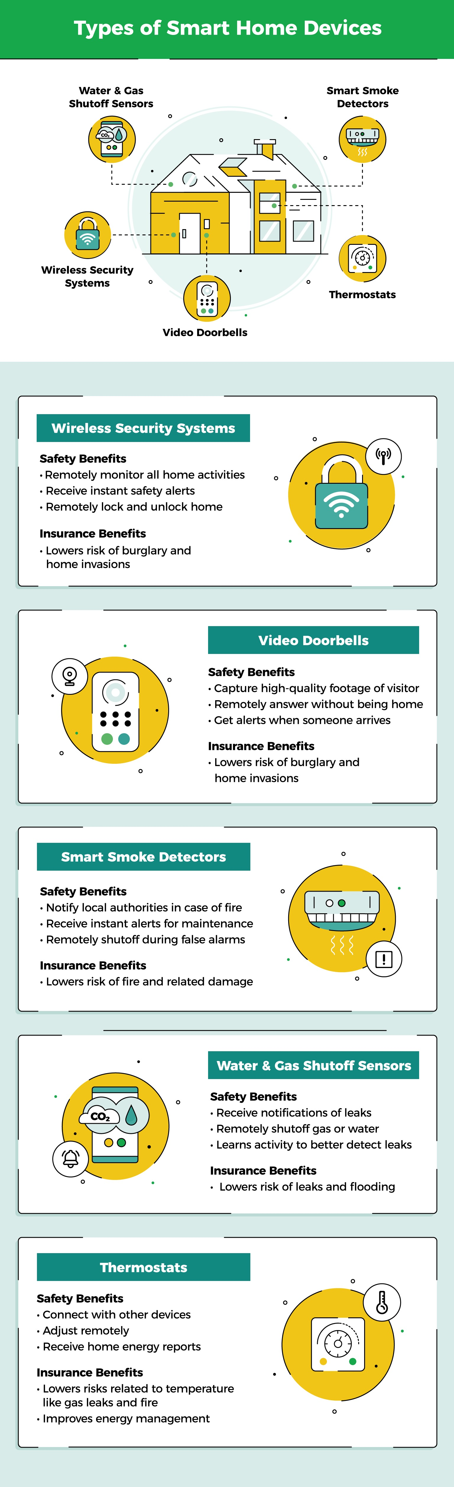 types of smart home discounts including security, thermostats, smoke detectors, and other home sensors.