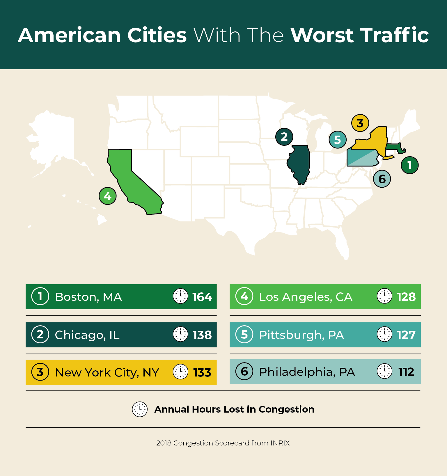 cities with the worst traffic