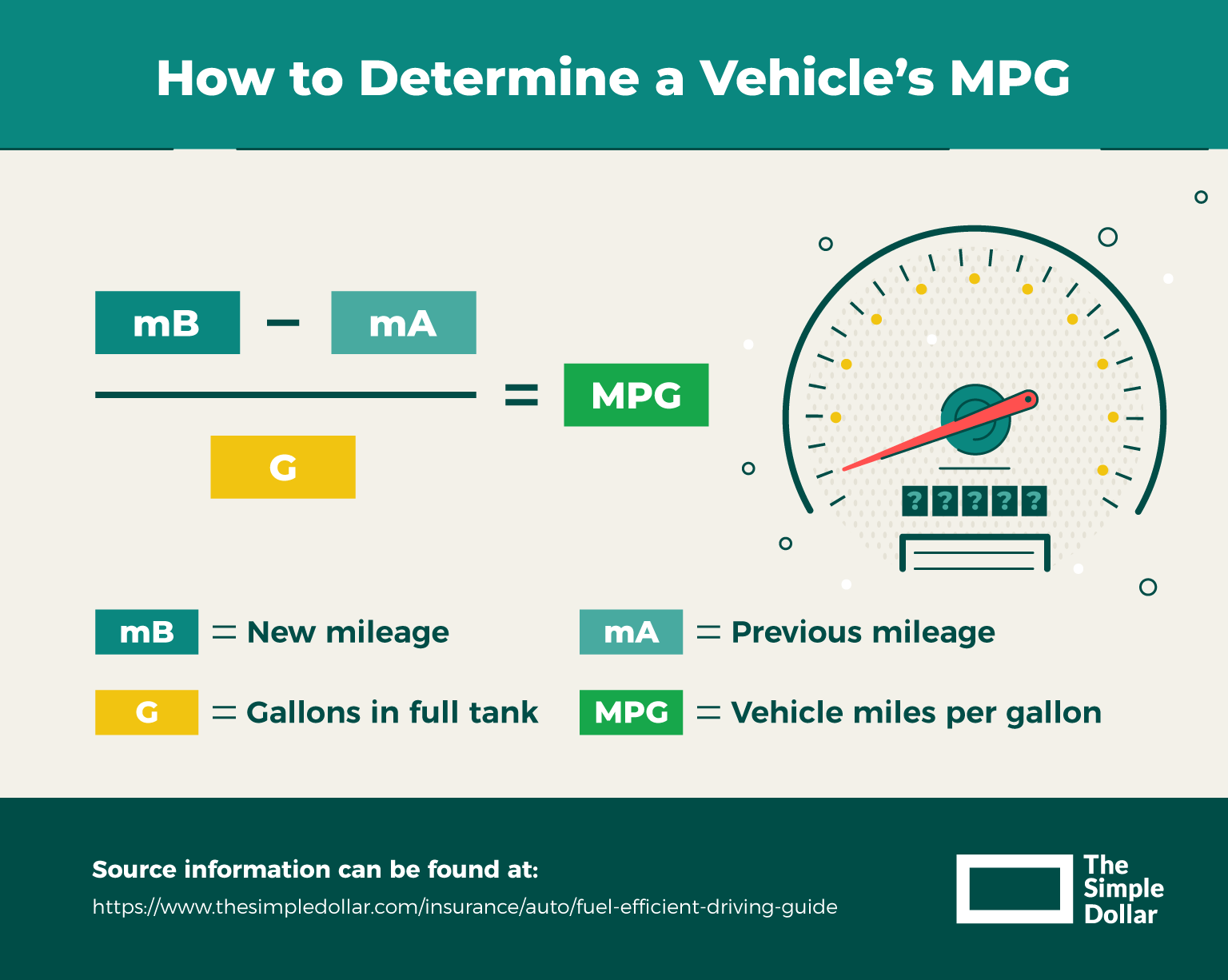 Determining a vehicle's mpg
