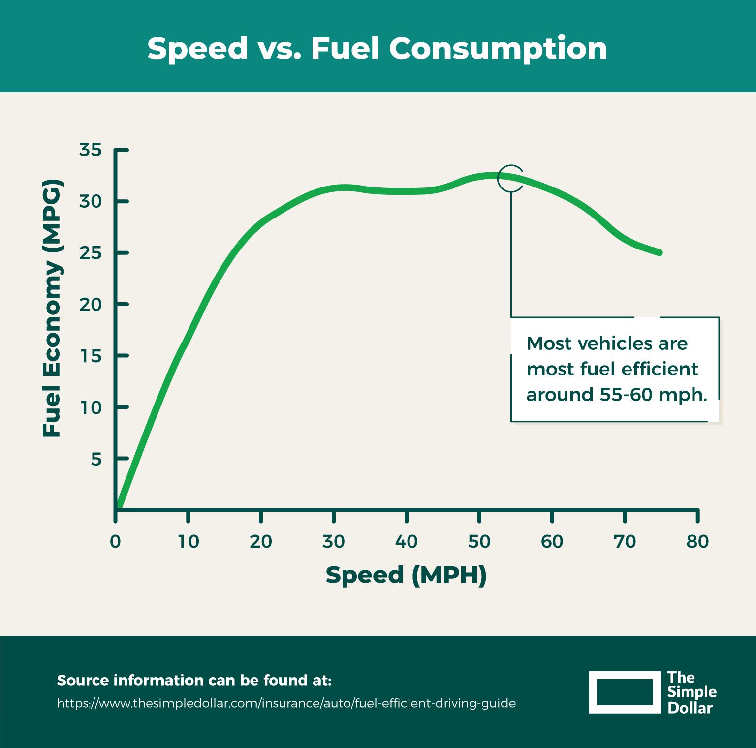 Speed versus fuel consumption