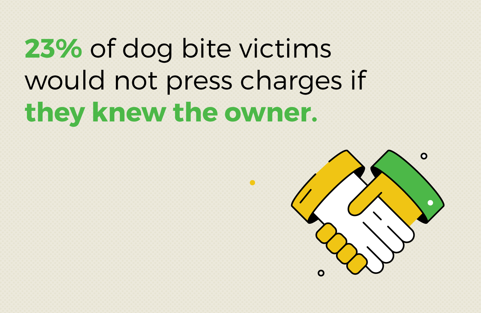 23% of dog bite victims would not press charges if they knew the owner