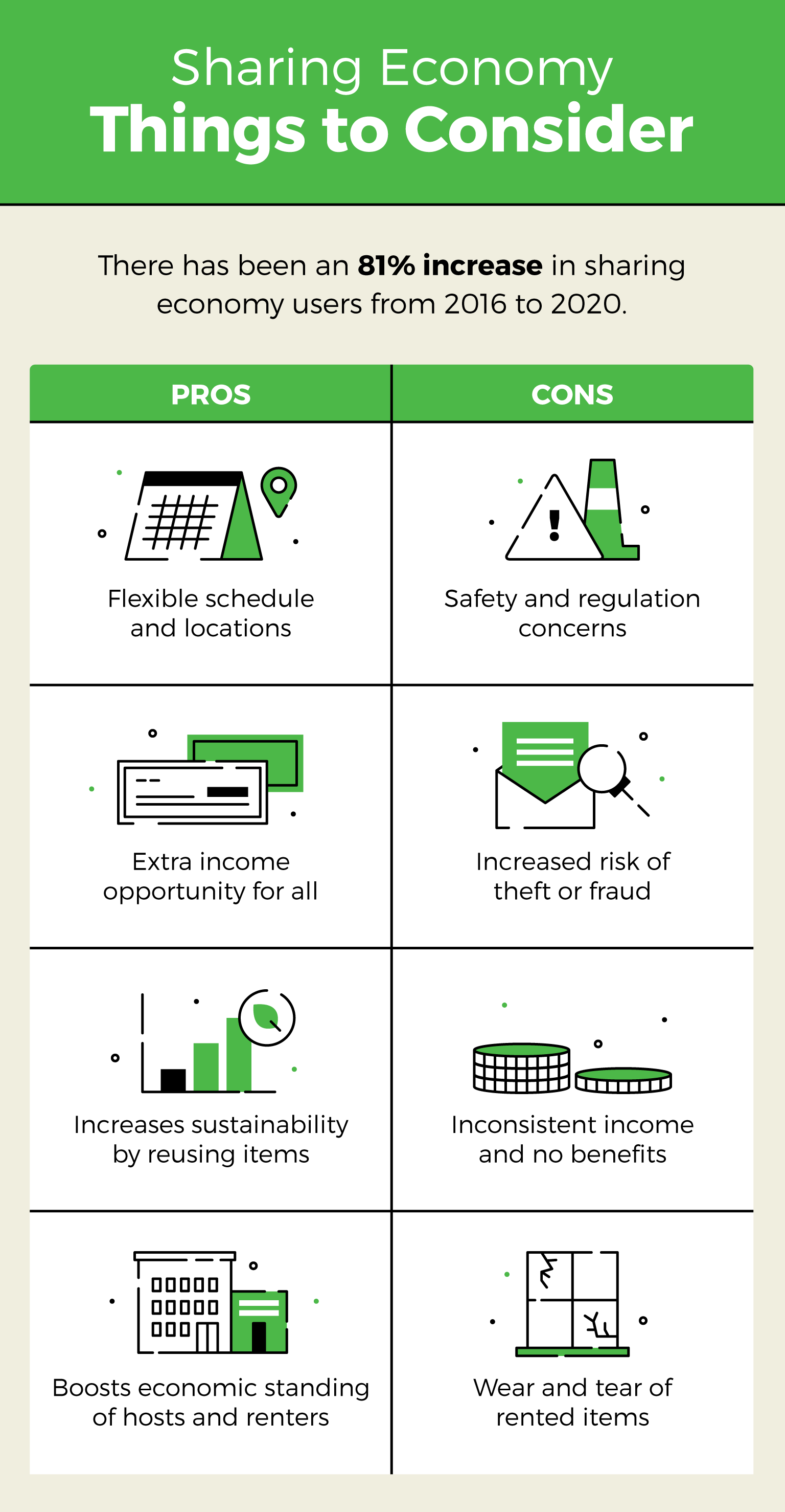 sharing economy things to consider